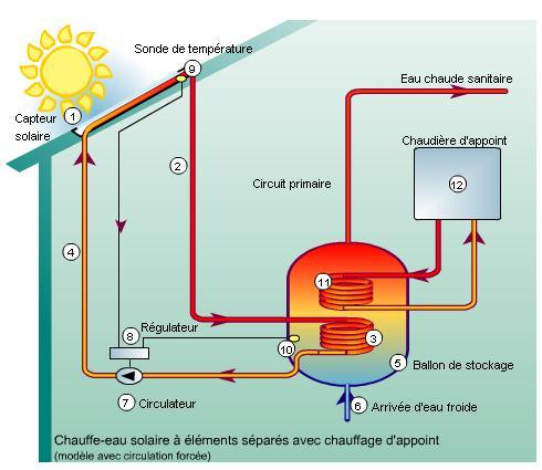solaire thermique principe fonctionnement